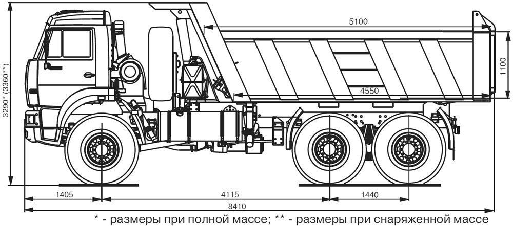 Технические характеристики самосвала Камаз 65222