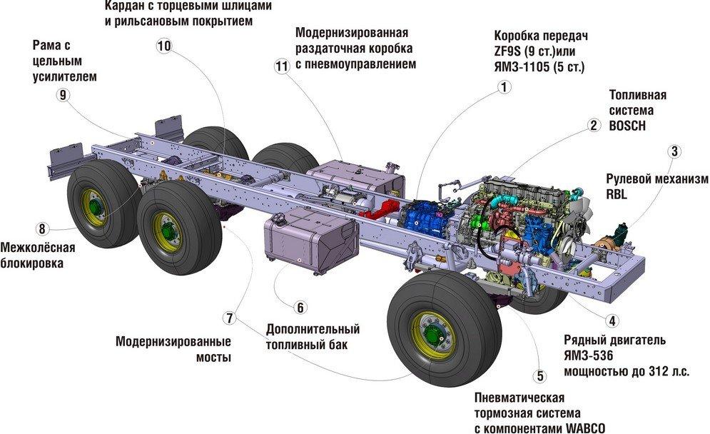 Урал next технические характеристики